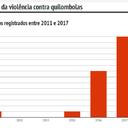 Violência contra quilombolas dispara em 2017