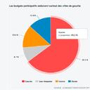 46 cidades têm orçamento participativo na França