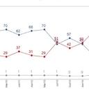 Vox: 70% dos brasileiros insatisfeitos com os rumos do país