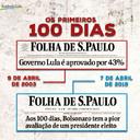 Lula e Bolsonaro: recordes opostos após 100 dias de governo